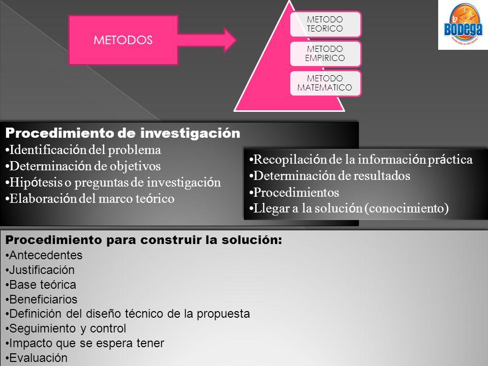 Procedimiento de investigación Identificación del problema