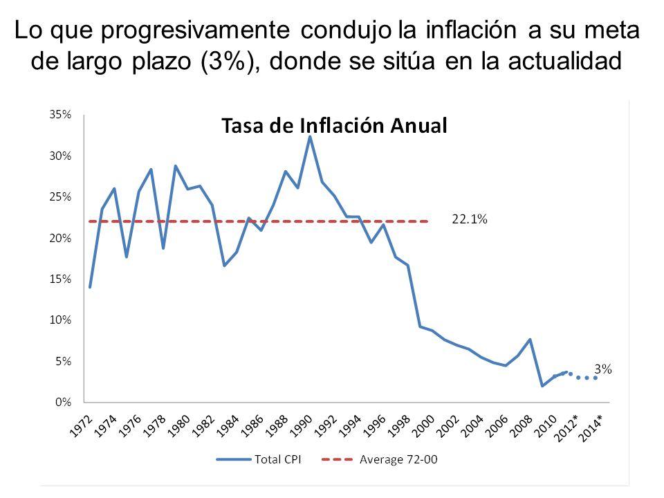 Lo que progresivamente condujo la inflación a su meta de largo plazo (3%), donde se sitúa en la actualidad