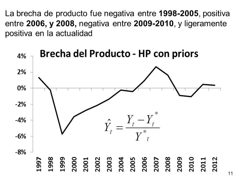 La brecha de producto fue negativa entre 1998-2005, positiva entre 2006, y 2008, negativa entre 2009-2010, y ligeramente positiva en la actualidad