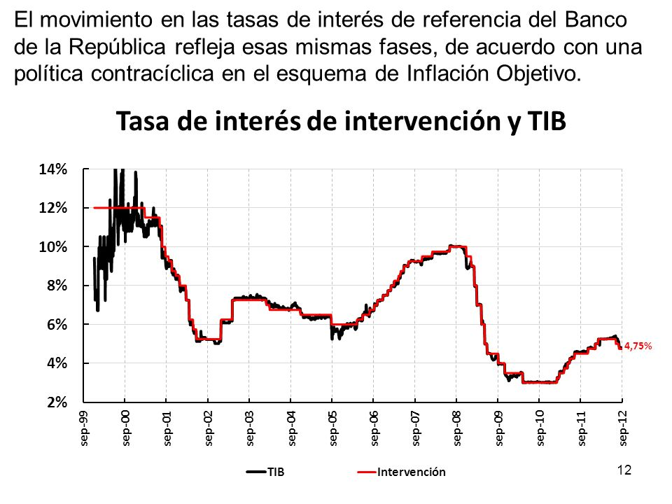 El movimiento en las tasas de interés de referencia del Banco de la República refleja esas mismas fases, de acuerdo con una política contracíclica en el esquema de Inflación Objetivo.