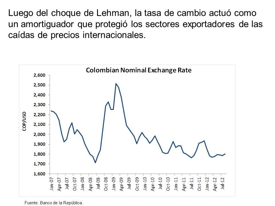Luego del choque de Lehman, la tasa de cambio actuó como un amortiguador que protegió los sectores exportadores de las caídas de precios internacionales.