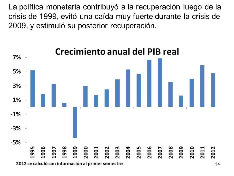 La política monetaria contribuyó a la recuperación luego de la crisis de 1999, evitó una caída muy fuerte durante la crisis de 2009, y estimuló su posterior recuperación.