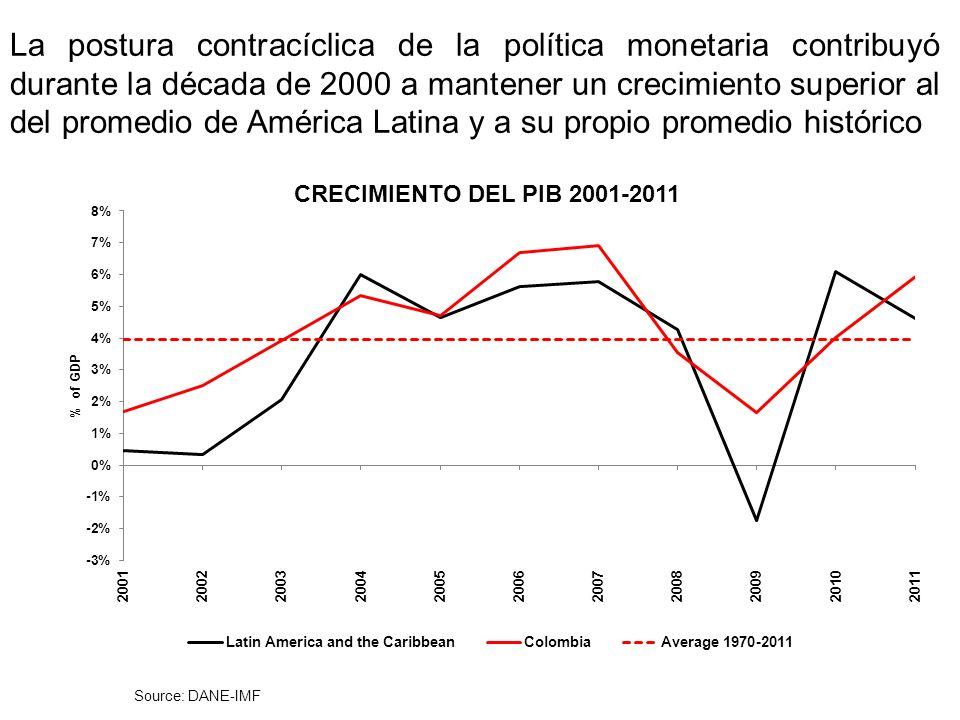 La postura contracíclica de la política monetaria contribuyó durante la década de 2000 a mantener un crecimiento superior al del promedio de América Latina y a su propio promedio histórico