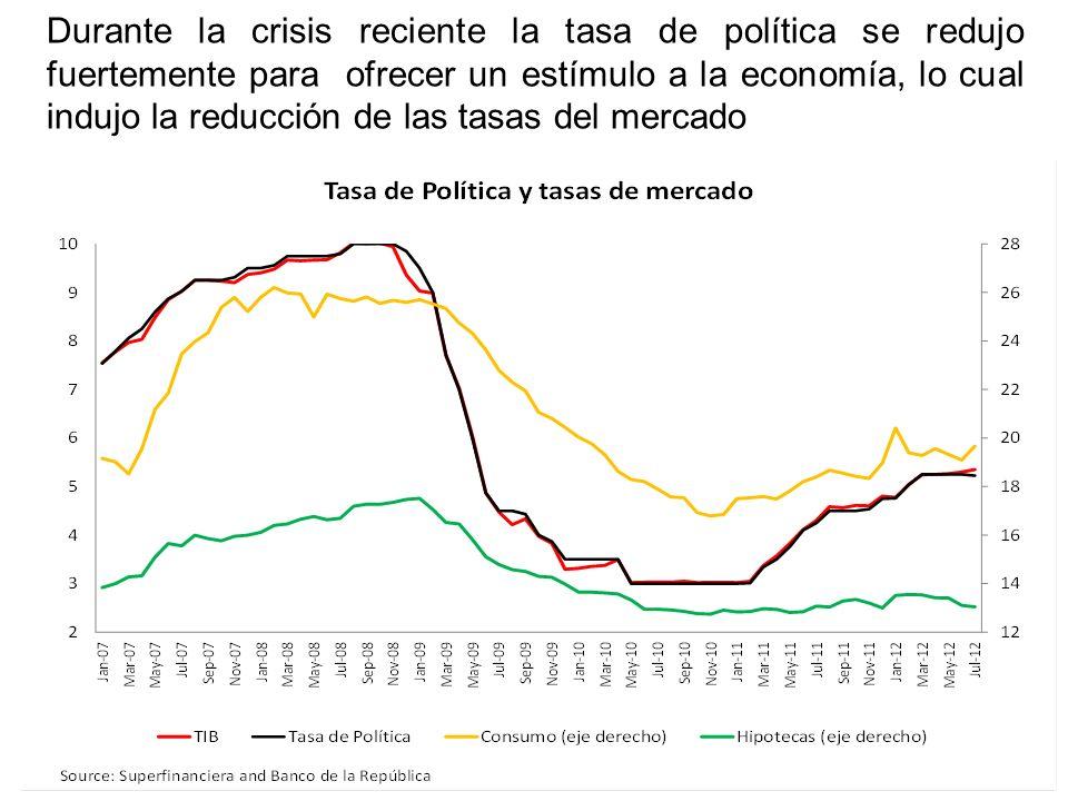 Durante la crisis reciente la tasa de política se redujo fuertemente para ofrecer un estímulo a la economía, lo cual indujo la reducción de las tasas del mercado