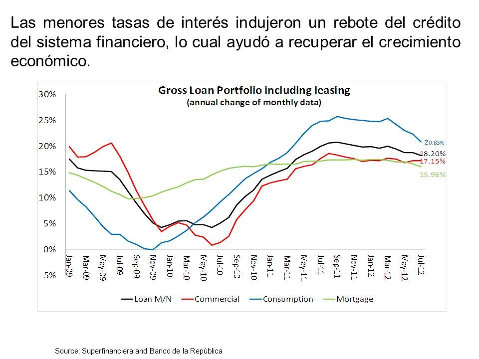 Las menores tasas de interés indujeron un rebote del crédito del sistema financiero, lo cual ayudó a recuperar el crecimiento económico.