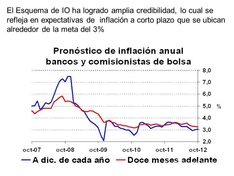 El Esquema de IO ha logrado amplia credibilidad, lo cual se refleja en expectativas de inflación a corto plazo que se ubican alrededor de la meta del 3%