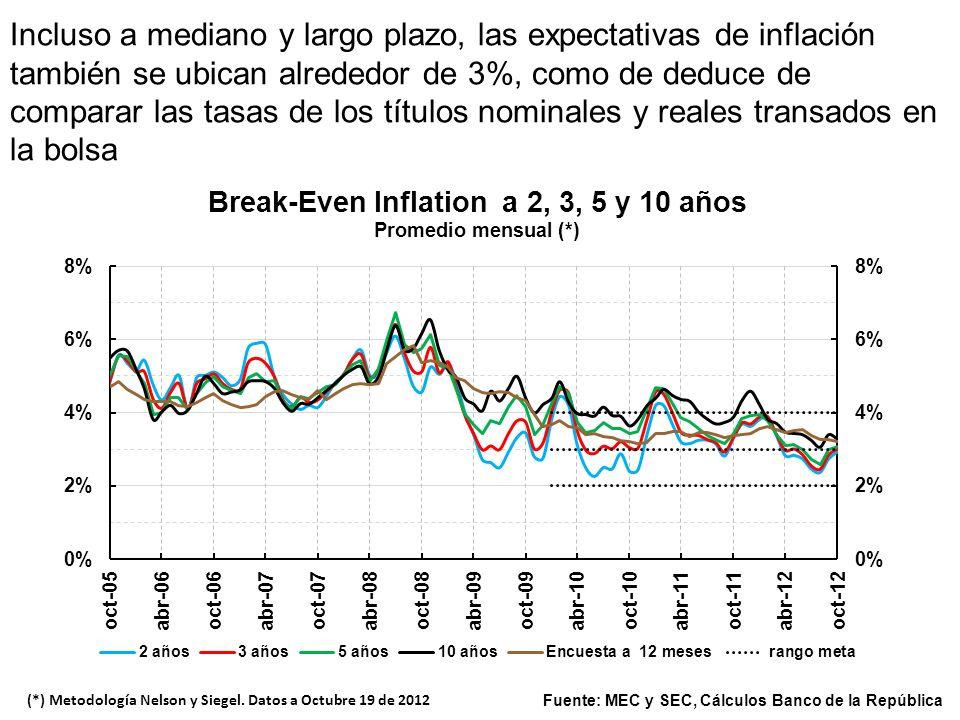 Incluso a mediano y largo plazo, las expectativas de inflación también se ubican alrededor de 3%, como de deduce de comparar las tasas de los títulos nominales y reales transados en la bolsa