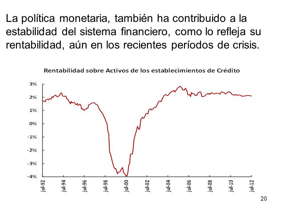 La política monetaria, también ha contribuido a la estabilidad del sistema financiero, como lo refleja su rentabilidad, aún en los recientes períodos de crisis.