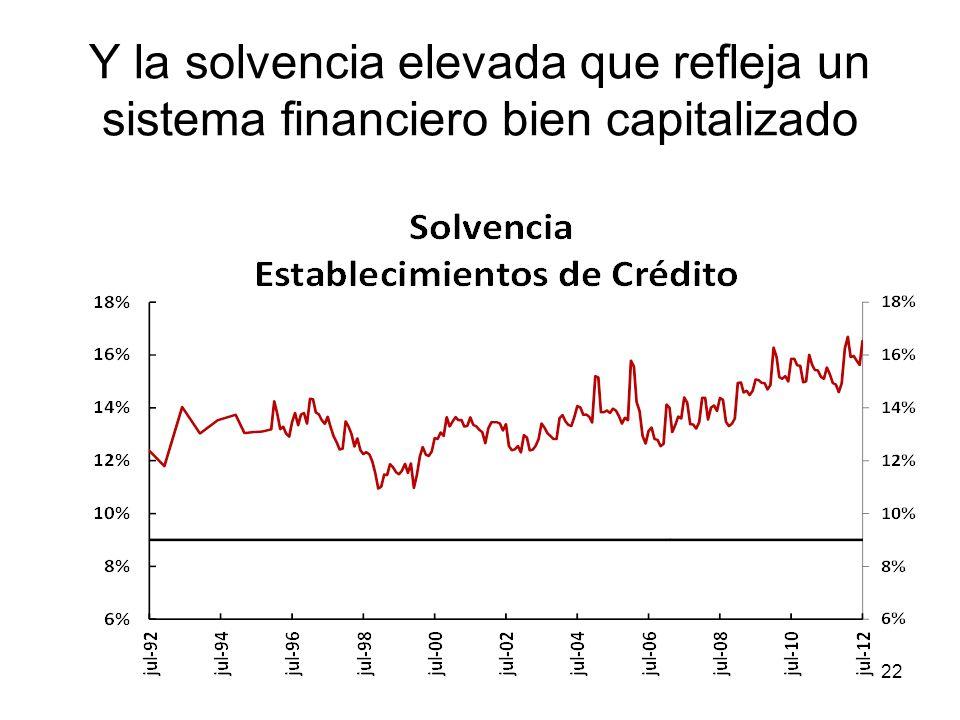 Y la solvencia elevada que refleja un sistema financiero bien capitalizado