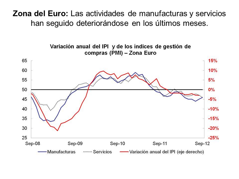 Zona del Euro: Las actividades de manufacturas y servicios han seguido deteriorándose en los últimos meses.