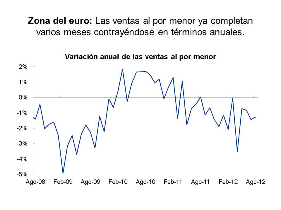 Zona del euro: Las ventas al por menor ya completan varios meses contrayéndose en términos anuales.