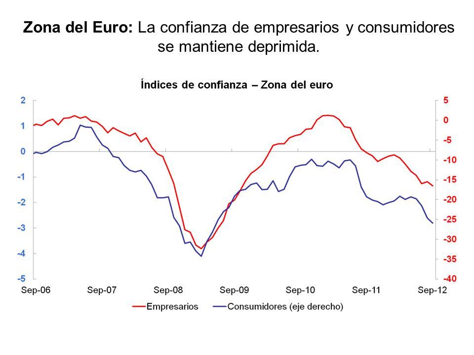 Zona del Euro: La confianza de empresarios y consumidores se mantiene deprimida.