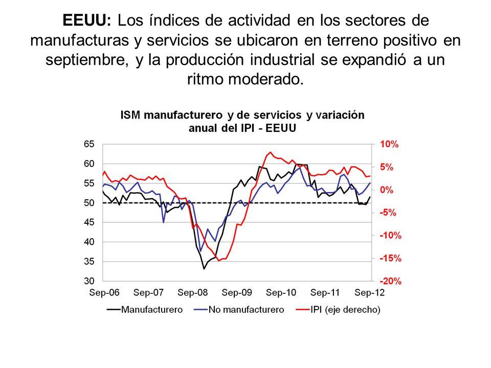 EEUU: Los índices de actividad en los sectores de manufacturas y servicios se ubicaron en terreno positivo en septiembre, y la producción industrial se expandió a un ritmo moderado.