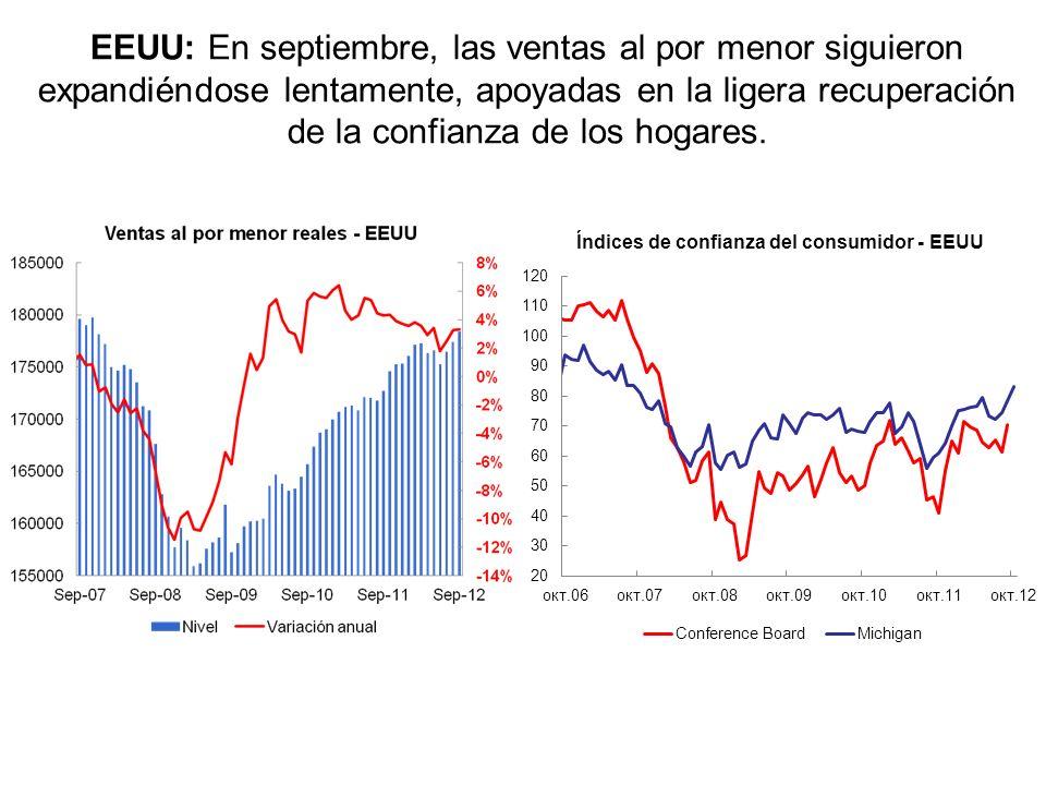 EEUU: En septiembre, las ventas al por menor siguieron expandiéndose lentamente, apoyadas en la ligera recuperación de la confianza de los hogares.