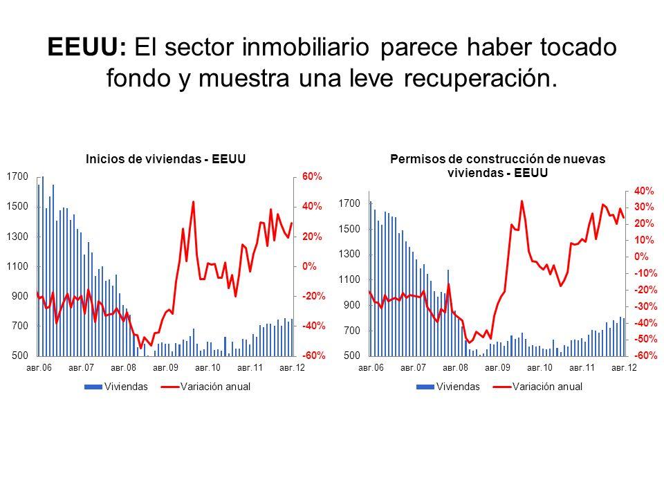 EEUU: El sector inmobiliario parece haber tocado fondo y muestra una leve recuperación.