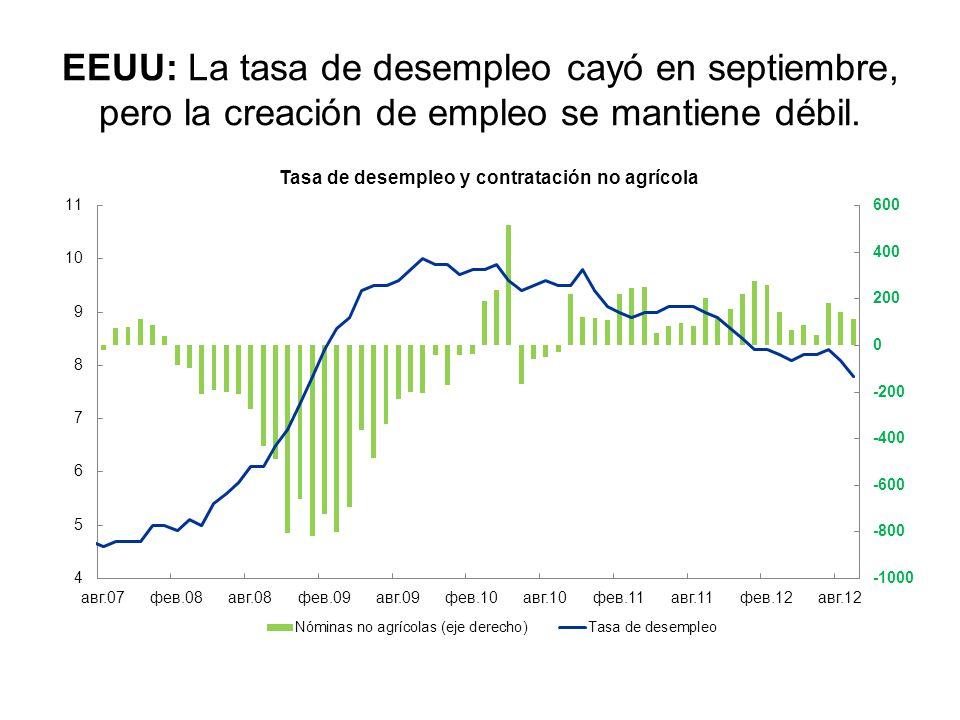 EEUU: La tasa de desempleo cayó en septiembre, pero la creación de empleo se mantiene débil.