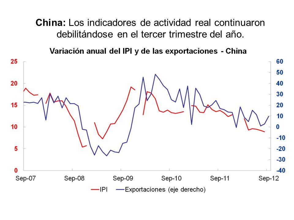 China: Los indicadores de actividad real continuaron debilitándose en el tercer trimestre del año.