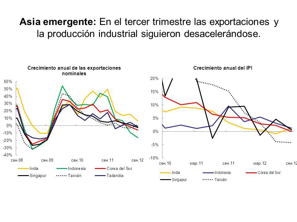 Asia emergente: En el tercer trimestre las exportaciones y la producción industrial siguieron desacelerándose.