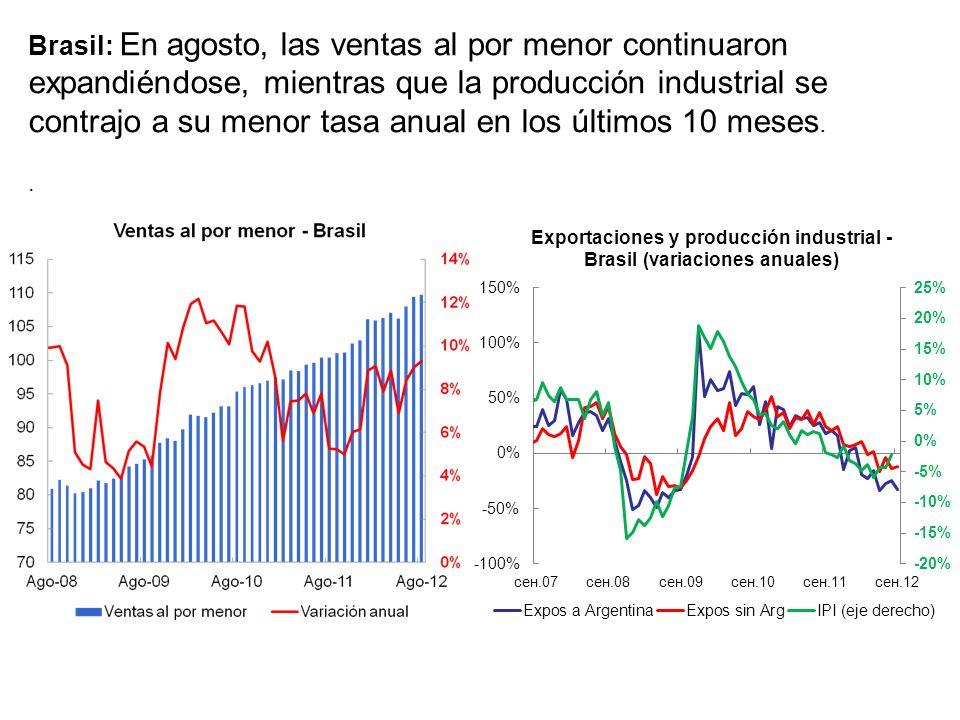 Brasil: En agosto, las ventas al por menor continuaron expandiéndose, mientras que la producción industrial se contrajo a su menor tasa anual en los últimos 10 meses. .
