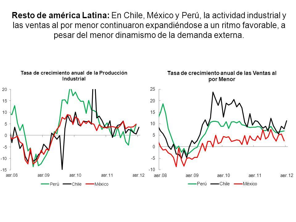 Resto de américa Latina: En Chile, México y Perú, la actividad industrial y las ventas al por menor continuaron expandiéndose a un ritmo favorable, a pesar del menor dinamismo de la demanda externa.