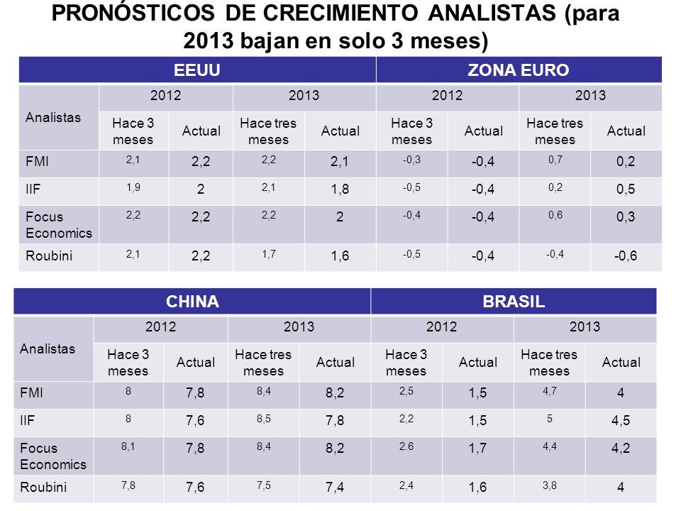 PRONÓSTICOS DE CRECIMIENTO ANALISTAS (para 2013 bajan en solo 3 meses)