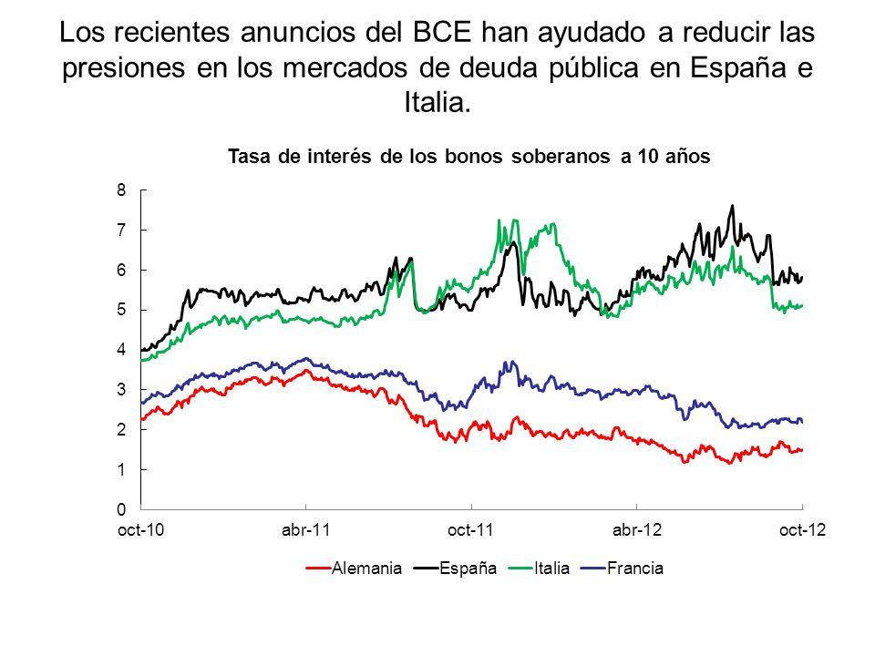 Los recientes anuncios del BCE han ayudado a reducir las presiones en los mercados de deuda pública en España e Italia.