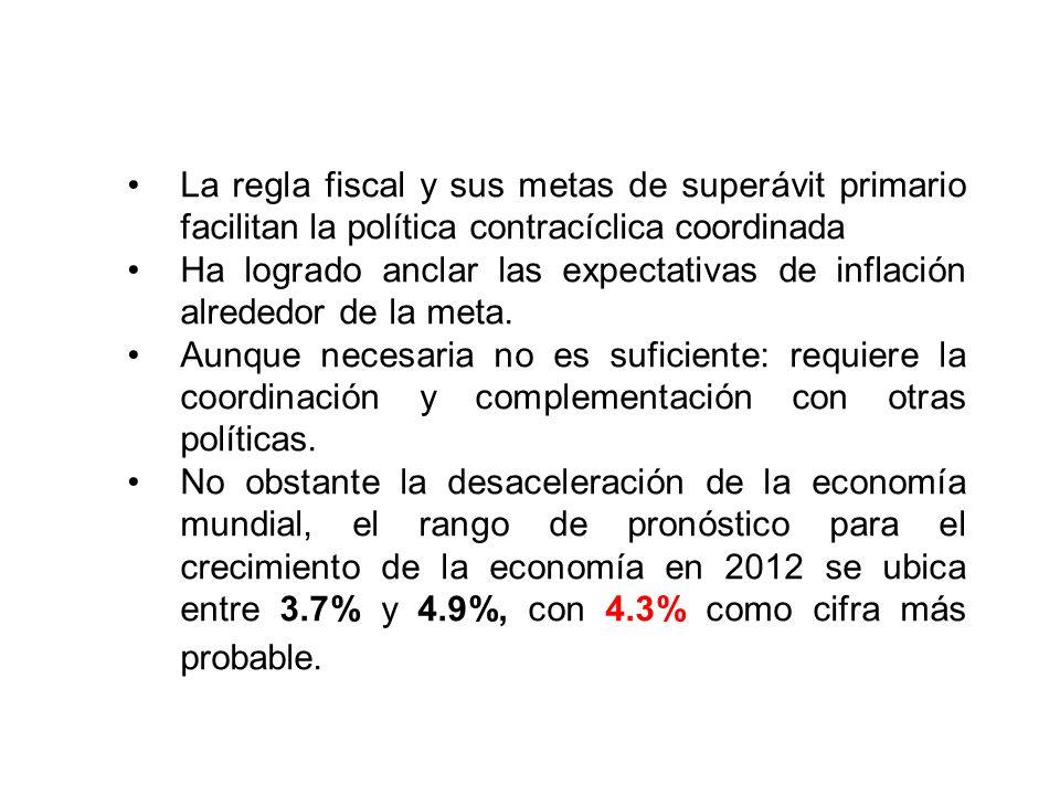 La regla fiscal y sus metas de superávit primario facilitan la política contracíclica coordinada