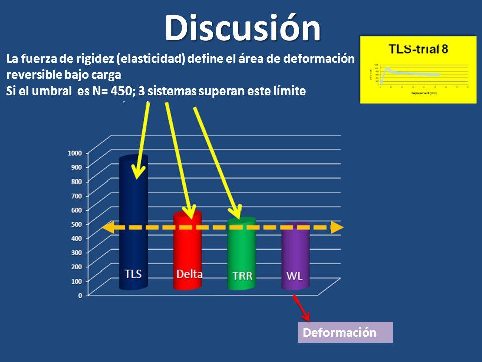 Discusión La fuerza de rigidez (elasticidad) define el área de deformación. reversible bajo carga.