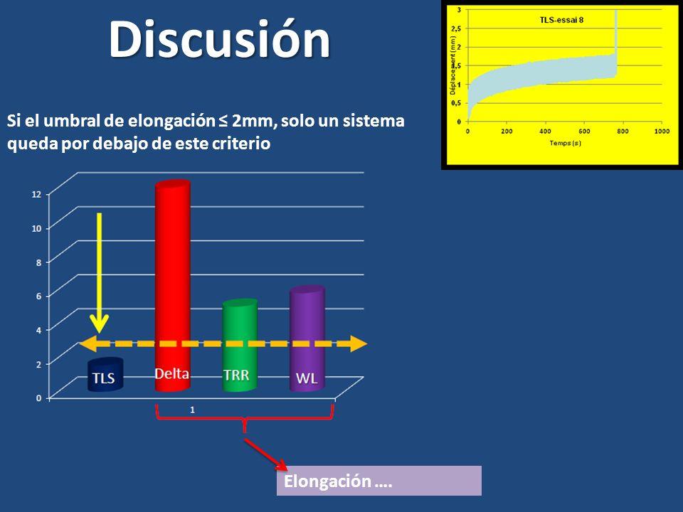 Discusión Si el umbral de elongación ≤ 2mm, solo un sistema