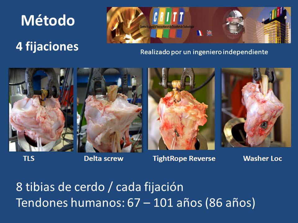 Método 4 fijaciones 8 tibias de cerdo / cada fijación