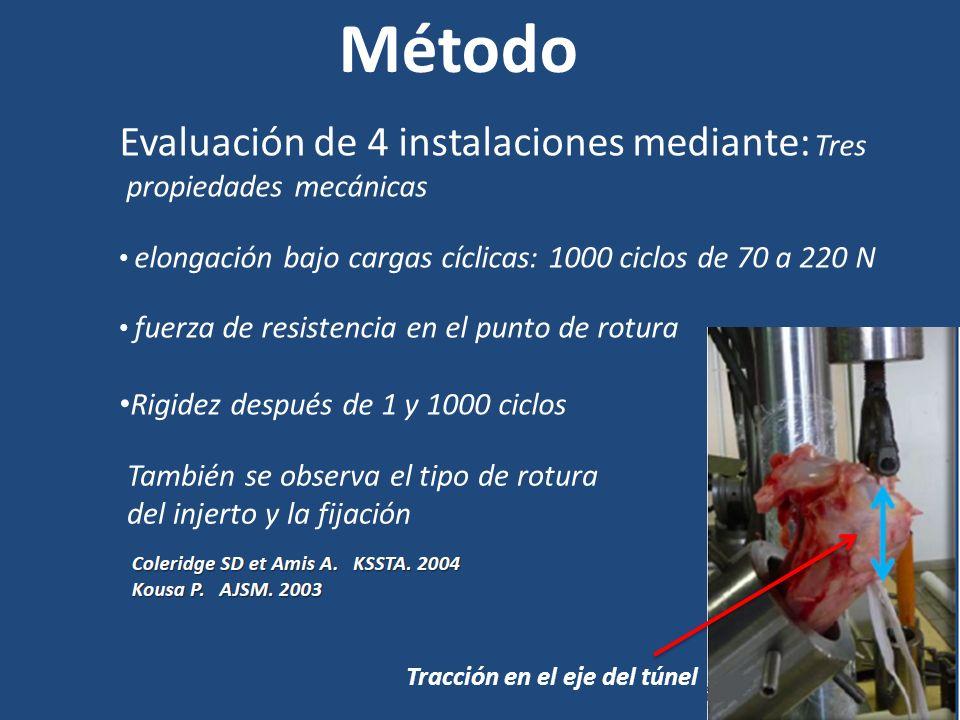 Método Evaluación de 4 instalaciones mediante: Tres