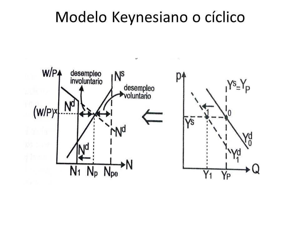Modelo Keynesiano o cíclico