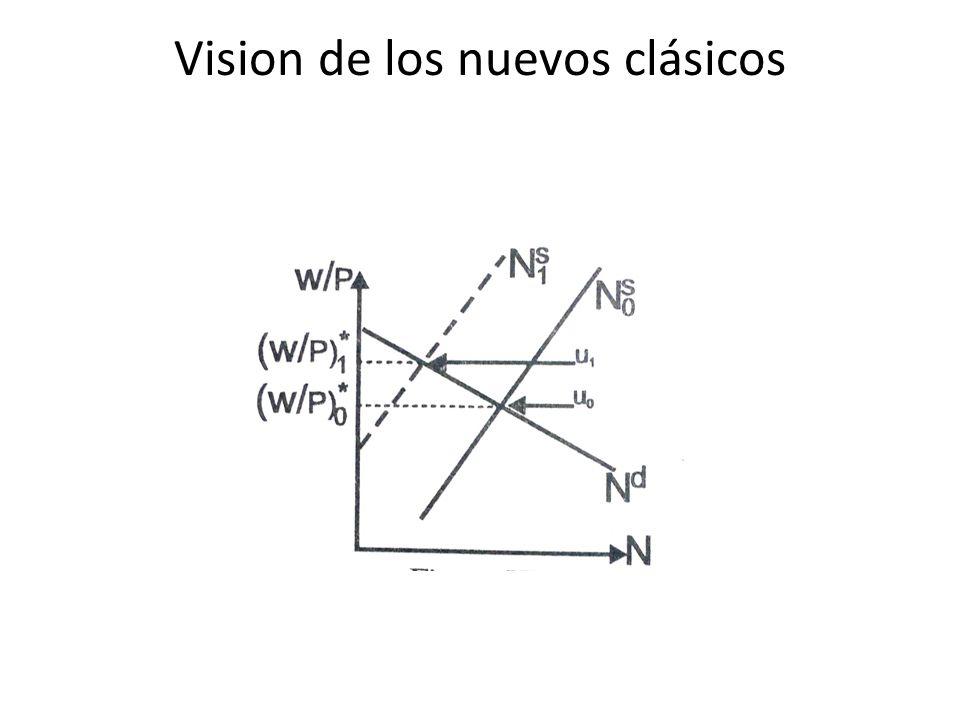 Vision de los nuevos clásicos