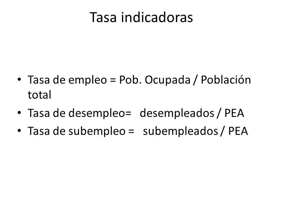 Tasa indicadoras Tasa de empleo = Pob. Ocupada / Población total