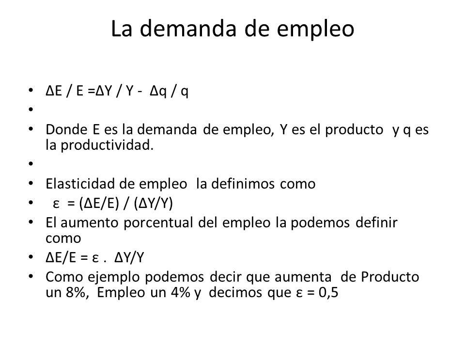 La demanda de empleo ΔE / E =ΔY / Y - Δq / q