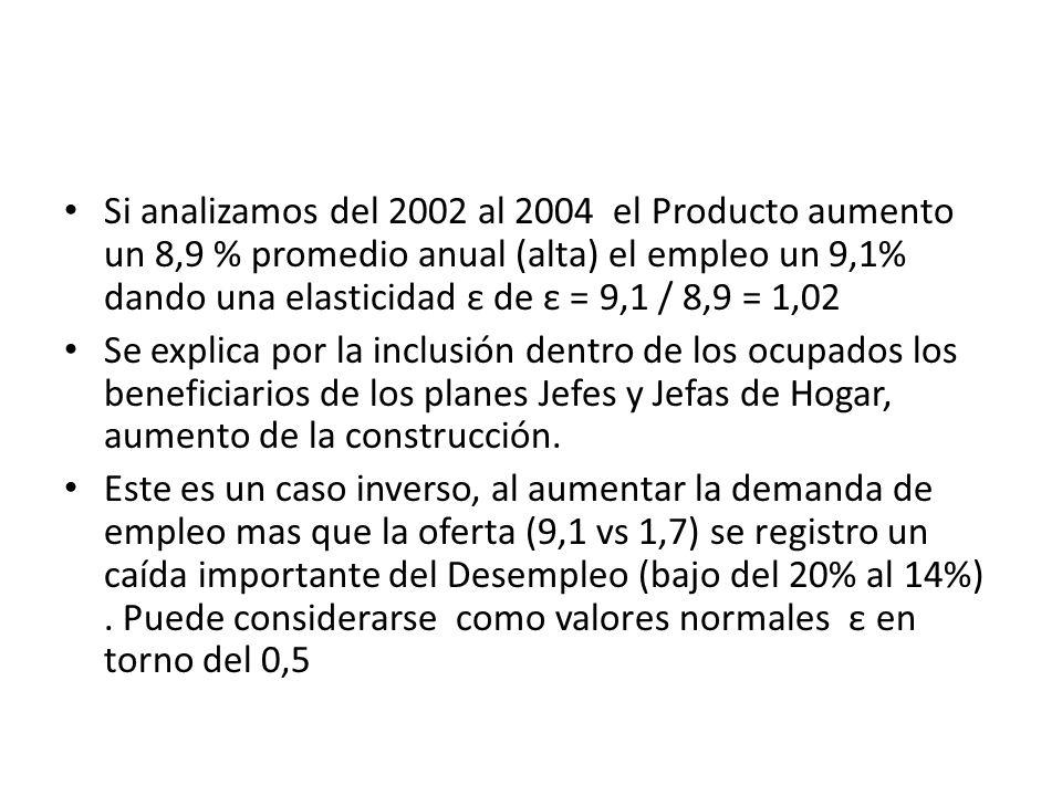 Si analizamos del 2002 al 2004 el Producto aumento un 8,9 % promedio anual (alta) el empleo un 9,1% dando una elasticidad ε de ε = 9,1 / 8,9 = 1,02