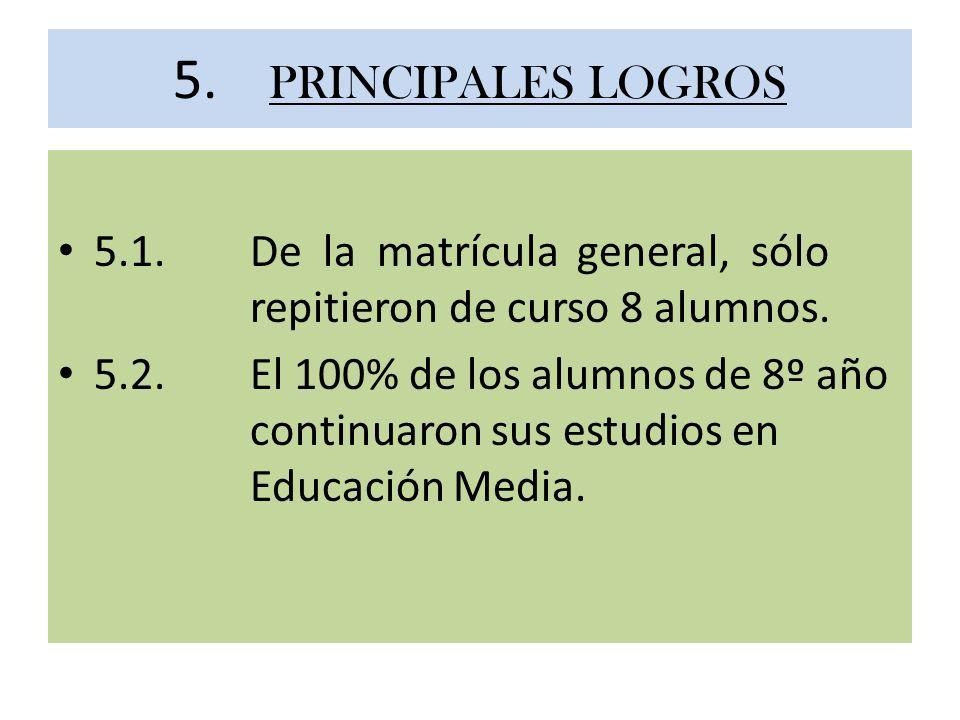 5. PRINCIPALES LOGROS 5.1. De la matrícula general, sólo repitieron de curso 8 alumnos.