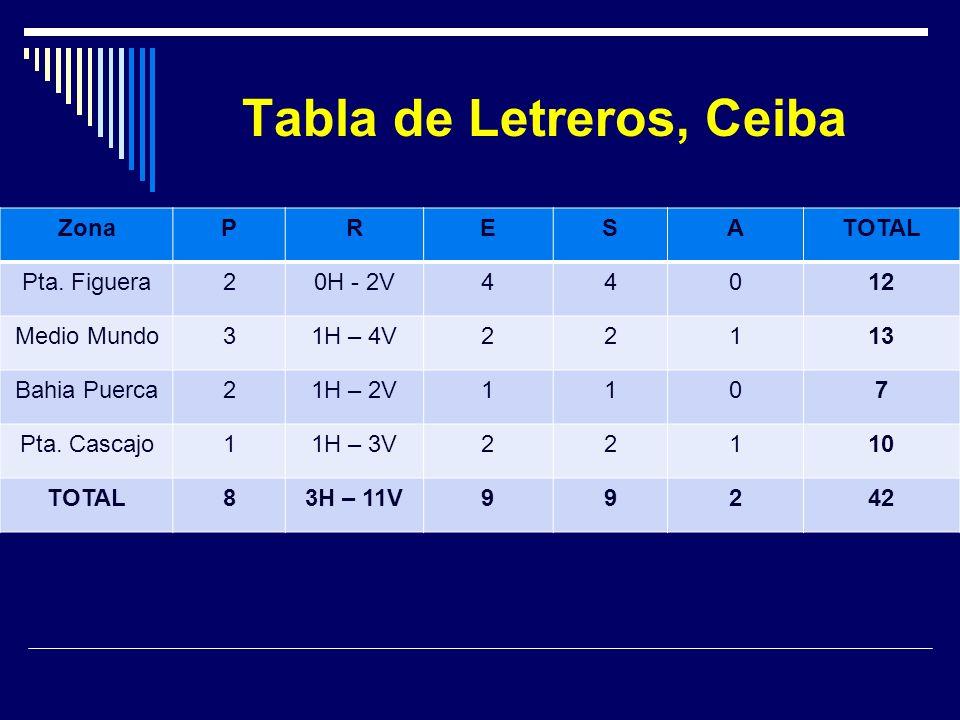 Tabla de Letreros, Ceiba