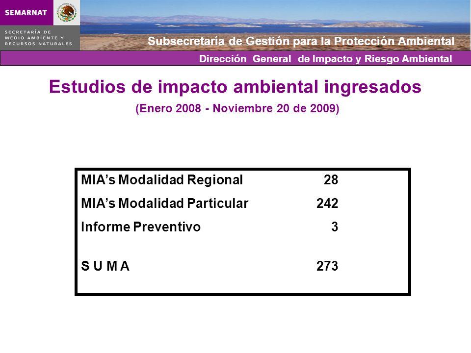 Estudios de impacto ambiental ingresados