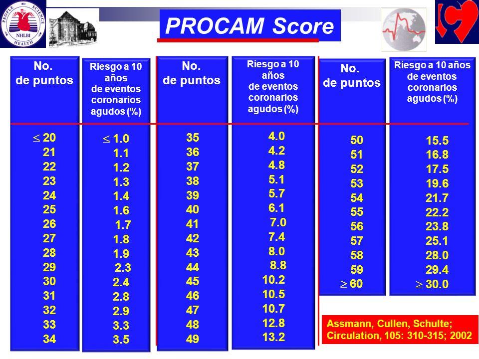 PROCAM Score No. de puntos  20 21 22 23 24 25 26 27 28 29 30 31 32 33