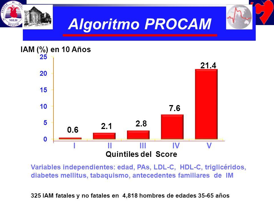 Algoritmo PROCAM 21.4 7.6 2.8 2.1 0.6 IAM (%) en 10 Años I II III IV V