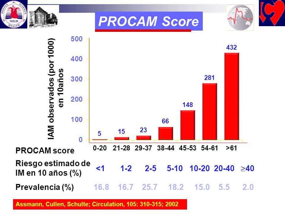PROCAM Score IAM observados (por 1000) en 10años PROCAM score