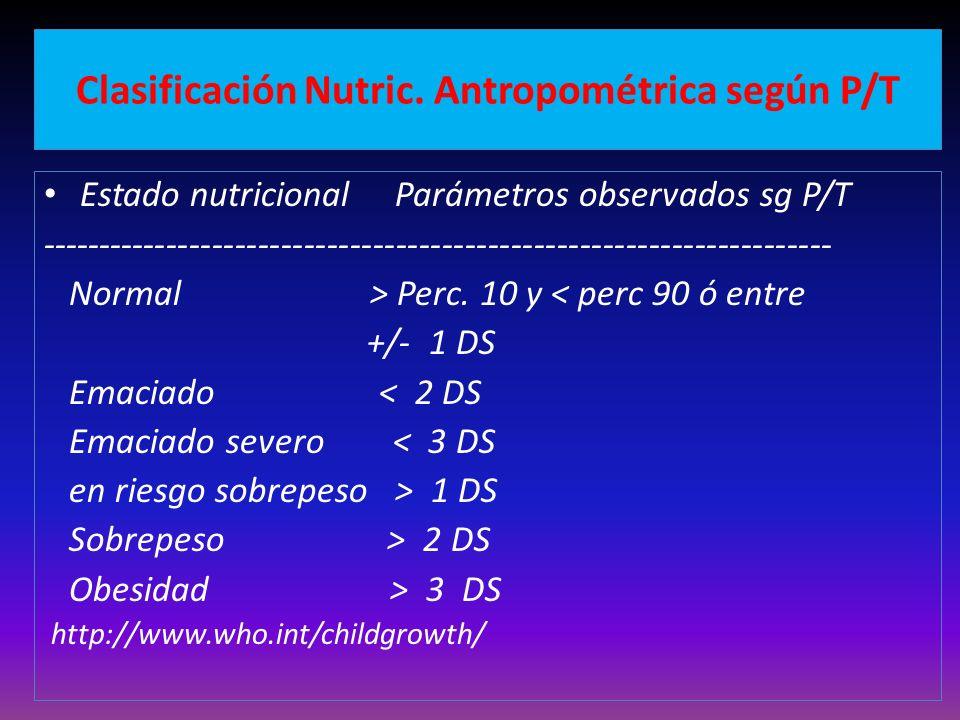Clasificación Nutric. Antropométrica según P/T
