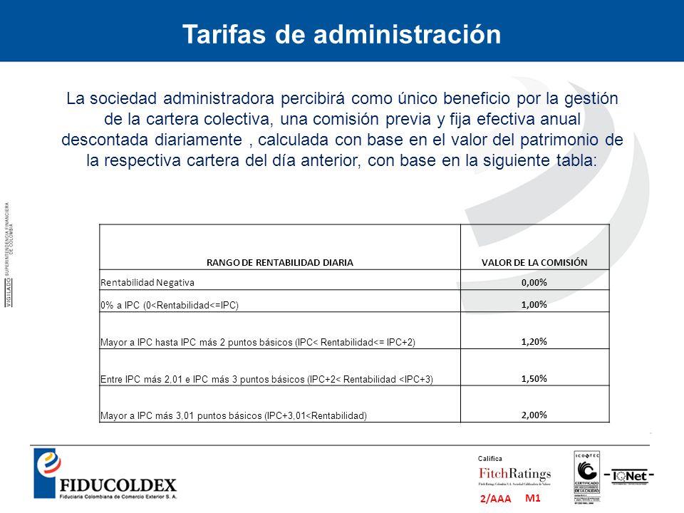 Tarifas de administración RANGO DE RENTABILIDAD DIARIA