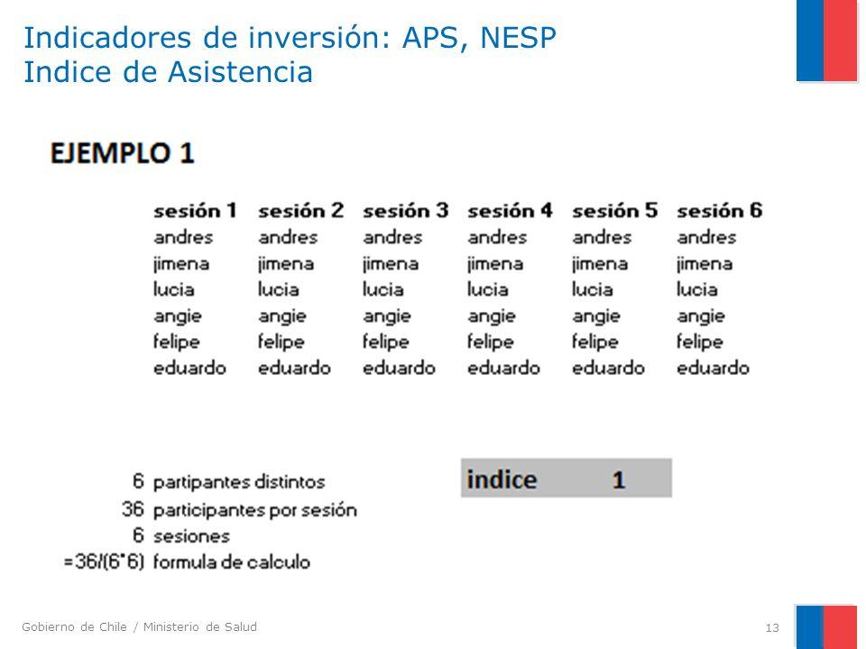 Indicadores de inversión: APS, NESP Indice de Asistencia
