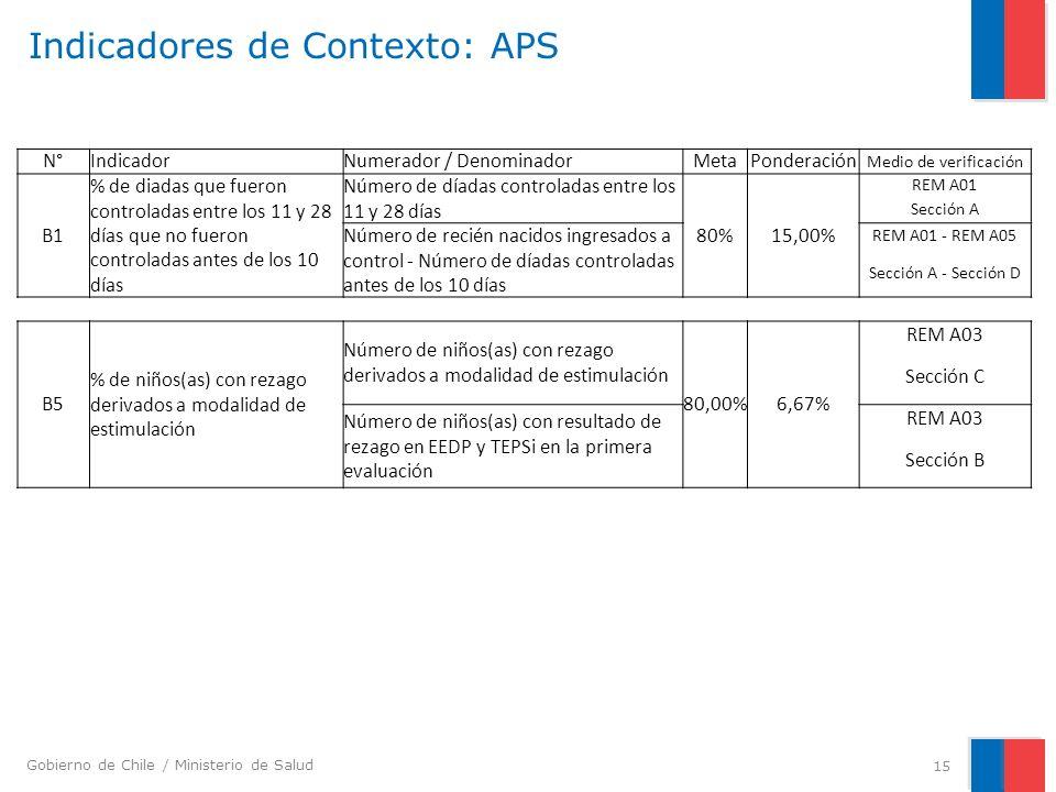 Indicadores de Contexto: APS