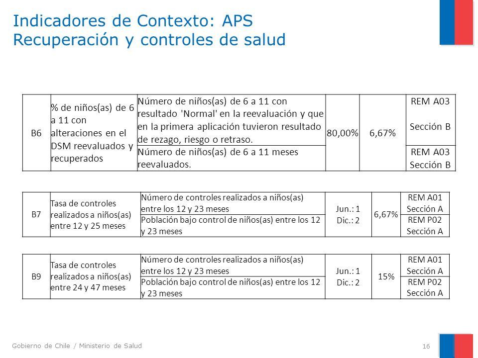 Indicadores de Contexto: APS Recuperación y controles de salud