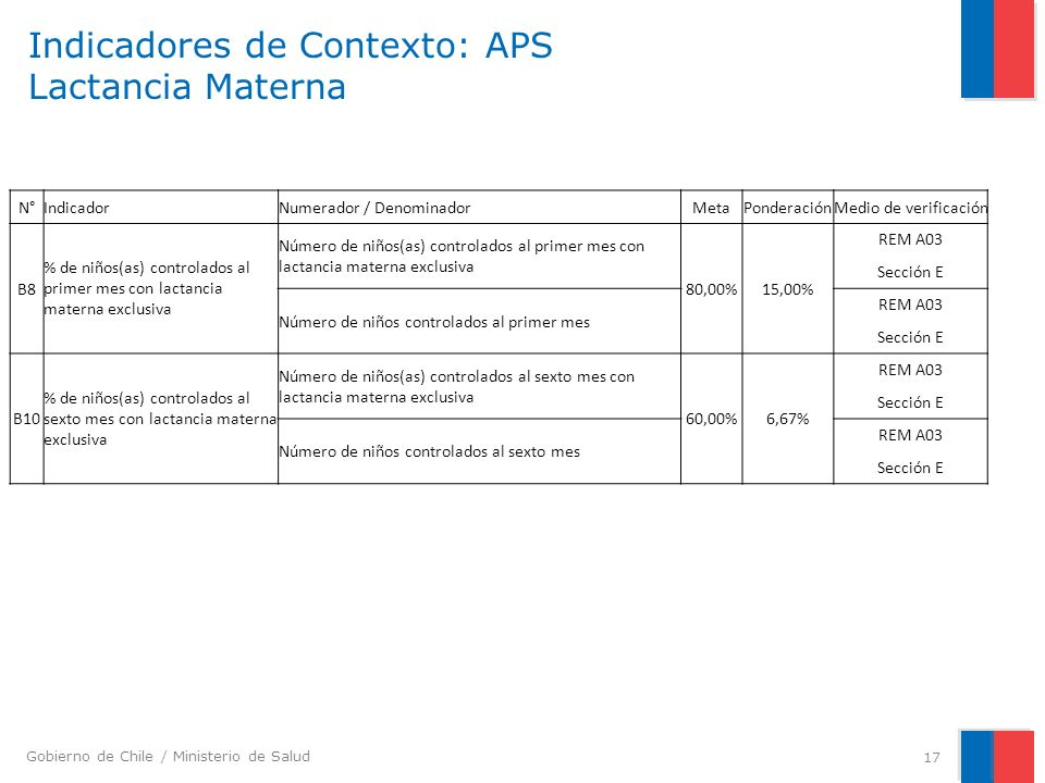 Indicadores de Contexto: APS Lactancia Materna
