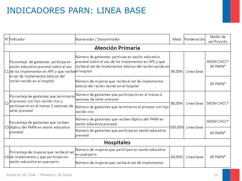 INDICADORES PARN: LINEA BASE