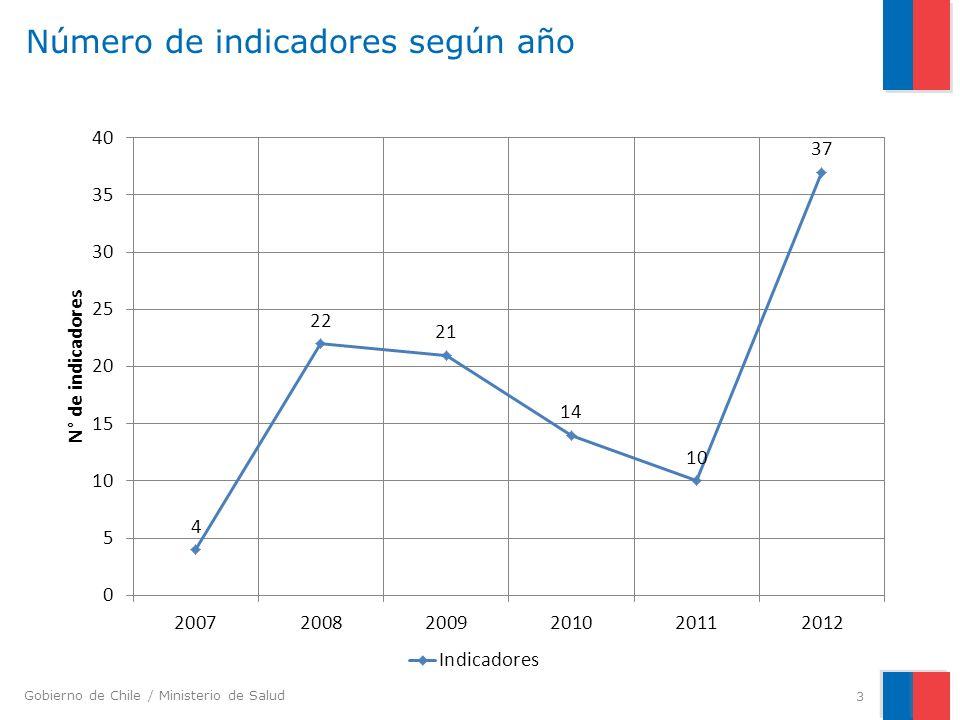 Número de indicadores según año